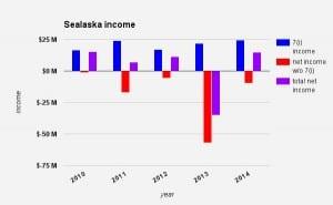 sealaska-annual-report-2015-graph