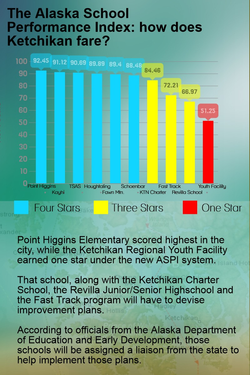 Southeast schools receive new rating system grades