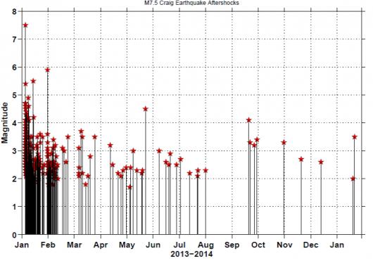 Aftershocks still register, 13 months after quake