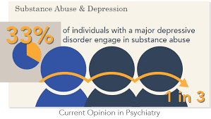 Understanding depression and substance abuse